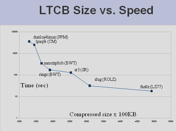 Large Text Compression Benchmark
